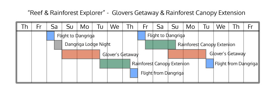 Glover's Getaway & Rainforest Canopy Extension